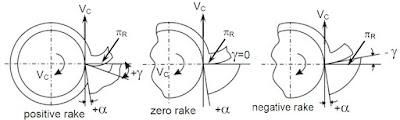 Rake angle and clearance angle of cutting tool