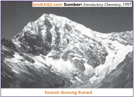 Contoh peristiwa sublimasi pada salju gunung everest