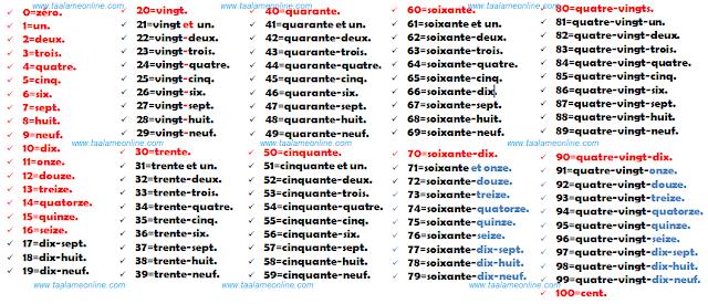 الارقام الفرنسية من 1 الى 100 مكتوب بالعربي