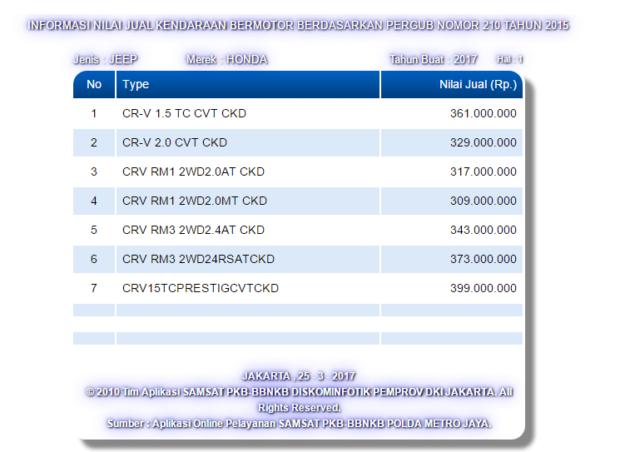Info Harga Kredit CR-V Turbo Terbaru Pekanbaru Riau