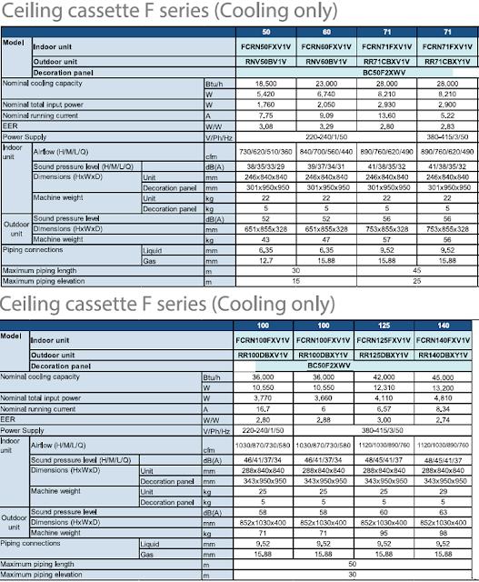 Sản phẩm cần bán: Máy lạnh âm trần thương hiệu Daikin 5HP (Malaysia) cho công trình cần Th%25C3%25B4ng%2Bs%25E1%25BB%2591%2BD%25C3%25A0n%2Bl%25E1%25BA%25A1nh%2B%25C3%25A2m%2Btr%25E1%25BA%25A7n%2BDAIKIN-fcrn
