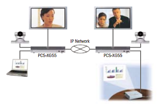 Sony PCS XG55 hỗ trợ ITU-T H.239