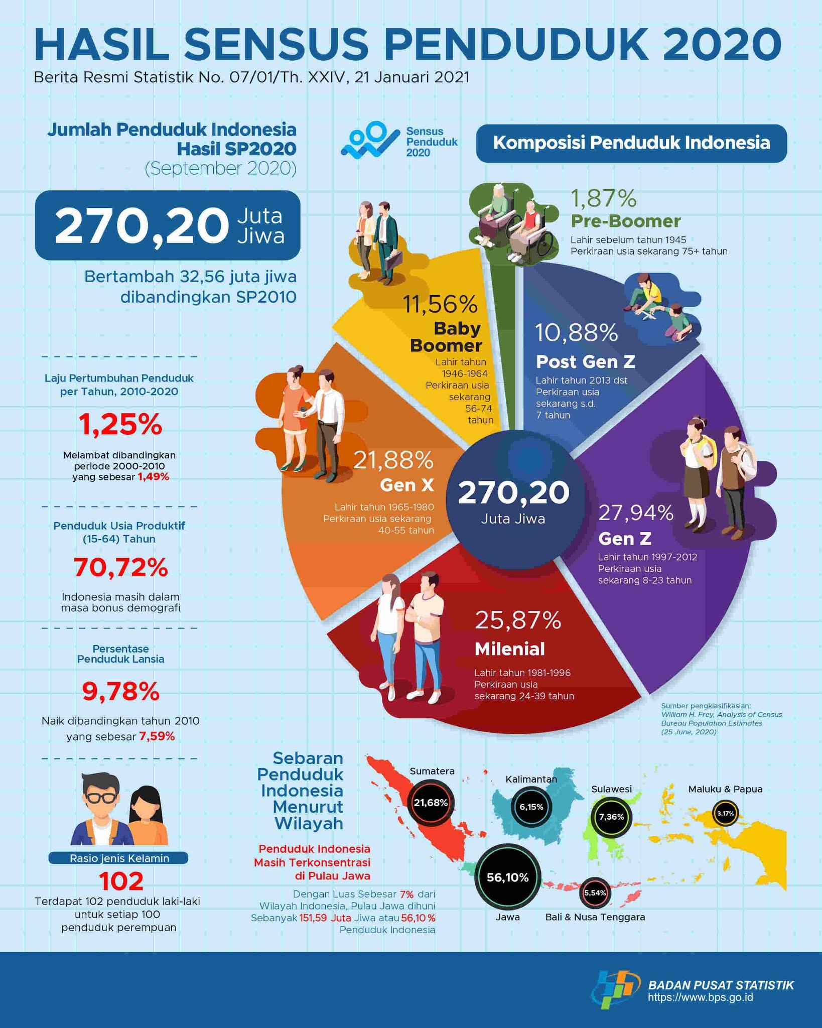 Hasil Sensus Penduduk 2020 dari Badan Pusat Statistik (BPS)