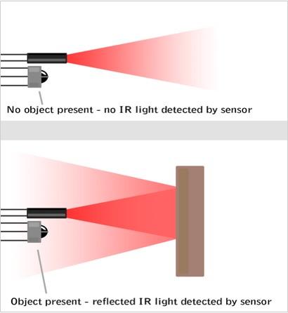 Pengertian Sensor Infrared (IR)