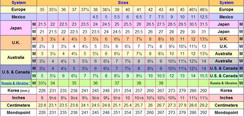 86f5be31 Por qué calzas tallas de zapatos distintas en América y Europa - Con ...