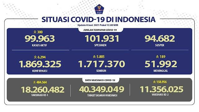 (8 Juni 2021) Jumlah Kasus Covid-19 di Indonesia Pukul 14.00 W