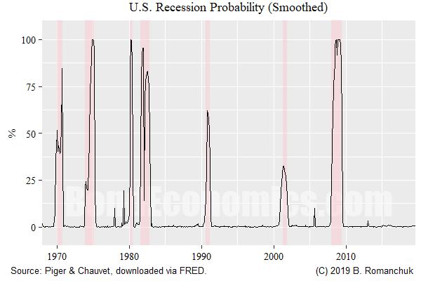 Figure: U.S. Recession Probability