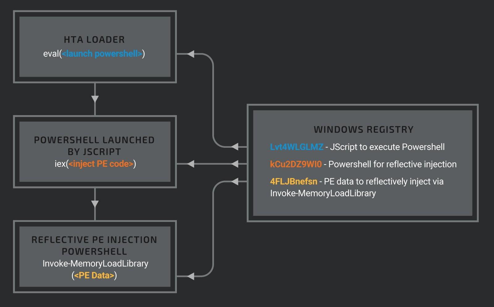 analiza pe varicoză