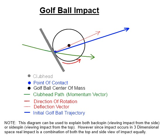 the gateway to better golf golf ball impact diagram new. Black Bedroom Furniture Sets. Home Design Ideas