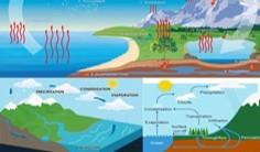 proses siklus air