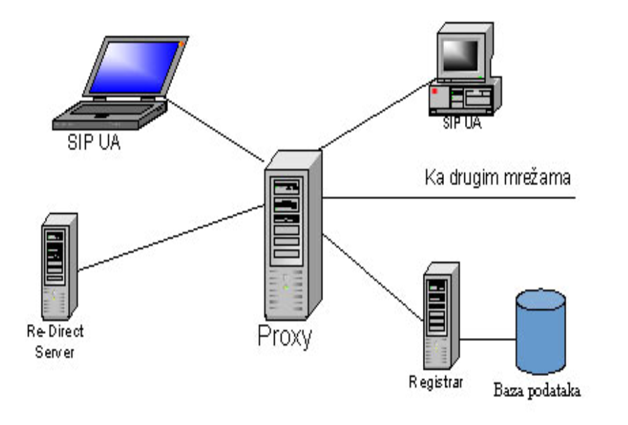 What is proxy server and how it works