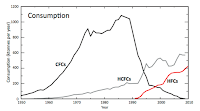 Consumption of CFCs, HCFCs and HFCs, 1950-2010. (Credit: HFCs: A critical link in protecting climate and the ozone layer, UNEP)  Click to Enlarge.