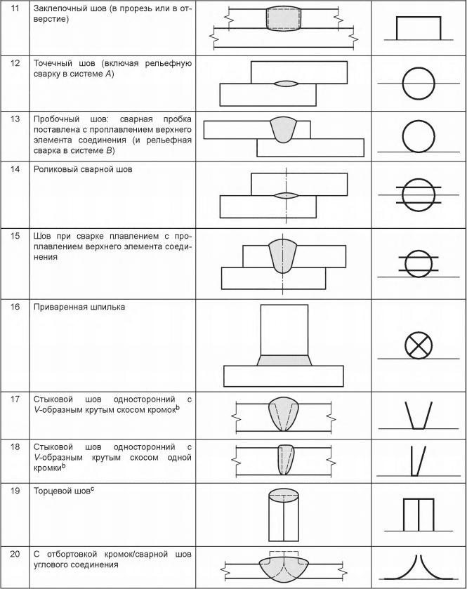 Таблица 1 — Основные знаки
