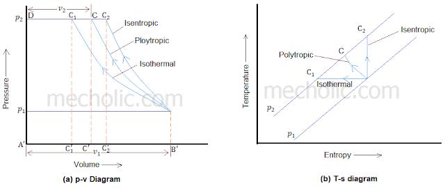 p-v and t-s diagram reciprocating compressor