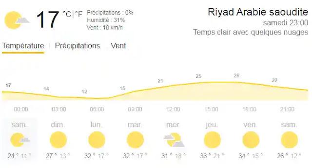 مناخ السعودية في الشتاء والصيف والربيع والخريف