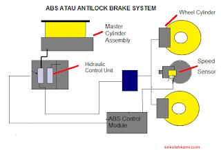 ABS atau Antilock Brake System