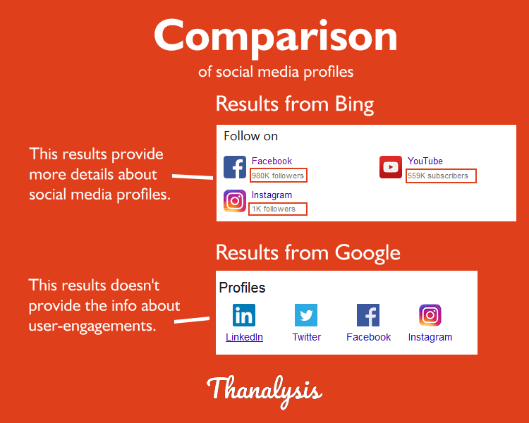 Comparison of Social Media profiles from the results obtained by Reverse Image Search on Google and Bing