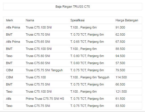 harga baja ringan per meter di bandung batang 2019 brebes