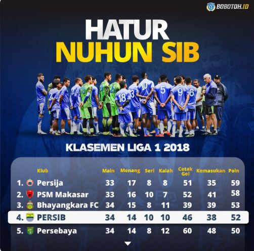 Posisi Klasemen Persib Bandung Liga 1 2018