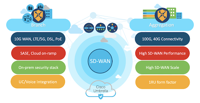 Cisco Preparation, Cisco Learning, Cisco Exam Prep, Cisco Guides, Cisco Certification, Cisco Prep