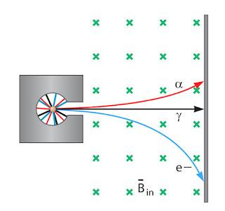 Pengaruh medan magnet terhadap sinar alfa, beta, dan gamma