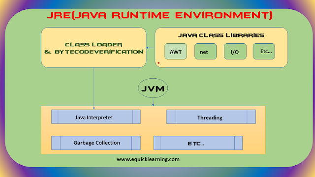 what-is-jvm-jre-and-jdk-in-hindi