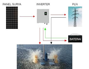Sistem hibryd solar panel dengan listrik PLN pada kolam tambak