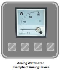 example of analog device - analog wattmeter