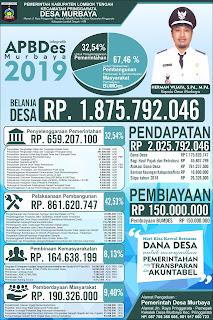 infografis apbdes murbaya