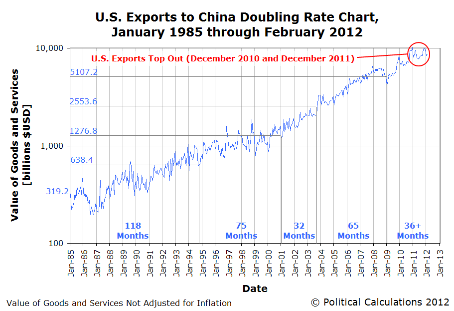 Doubling Rate Chart: U.S. Exports to China, January 1985 through February 2012