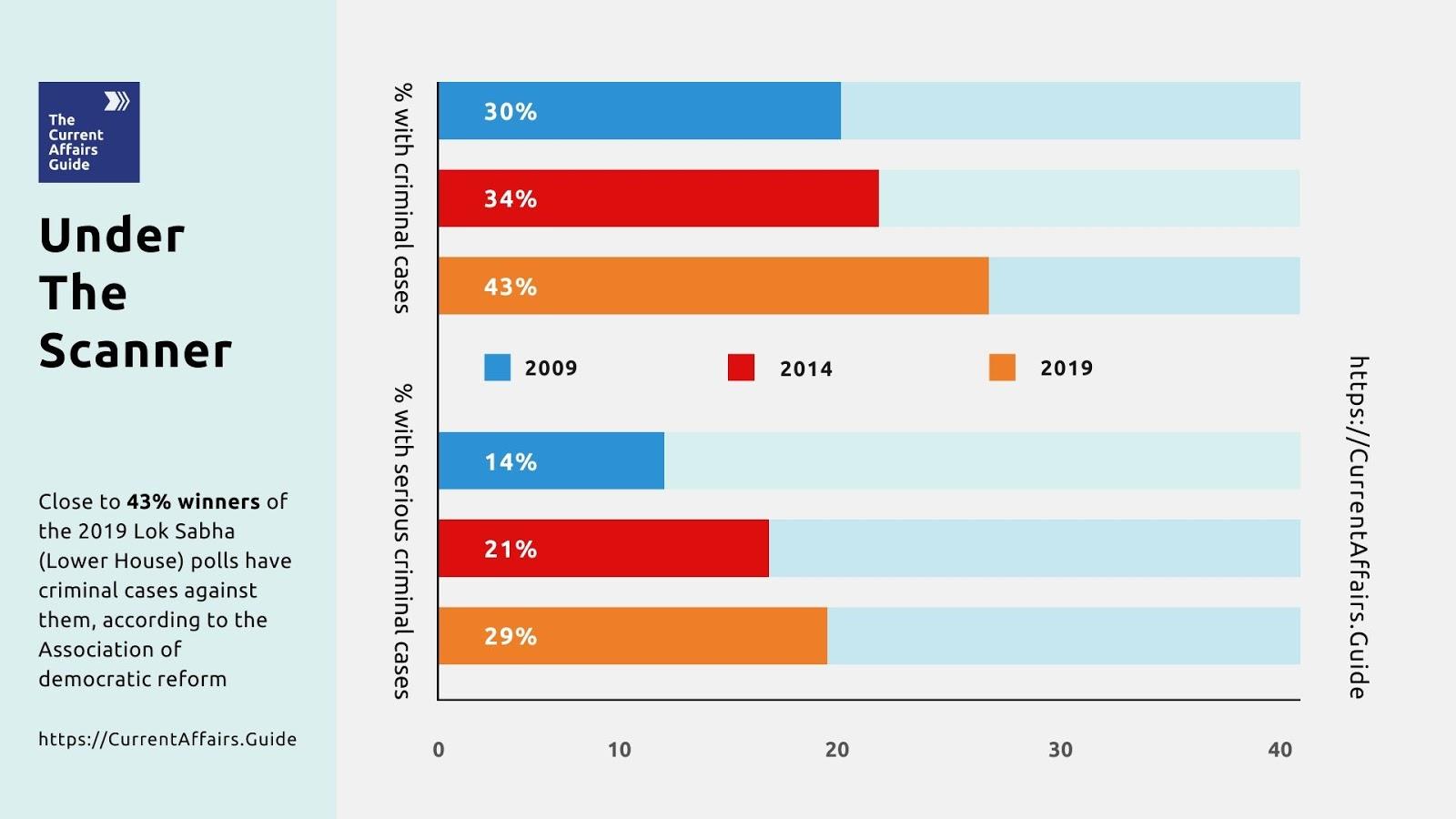 Statistics of Crime and Politics in India