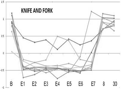 図:半側空間無視の両腕の非対称性