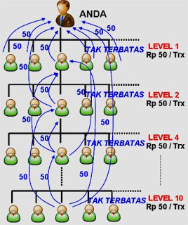 Potensi Bonus Keagenan server Market Pulsa Jutaan Rupiah