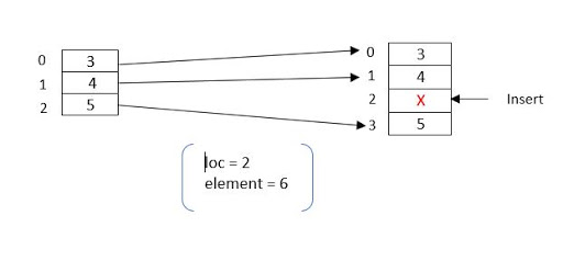 Array for insertion