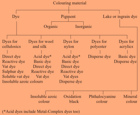 Classification of dyes | Texpedi.com