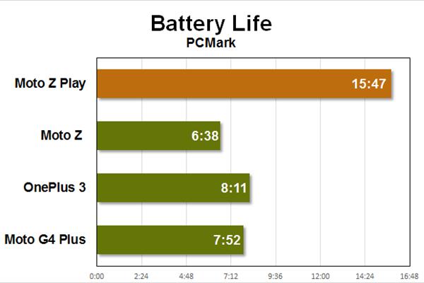 O Moto Z Play possui uma bateria de 3510 mAh