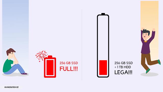 Dual Storage SSD + HDD Asus VivoBook A516