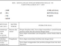 Kisi Kisi UTS IPA SMP/ MTs Kelas 7 Semester 1/ Ganjil KTSP