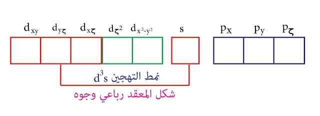 نمط التهجين d³s - نظرية رابطة التكافؤ - التيتانيوم Ti