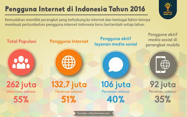 Pengguna Internet Indonesia 2016