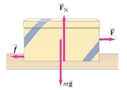 Materi Fisika - Gaya Gesek : Pengertian, Rumus dan Contoh Soal | Roliyan.com