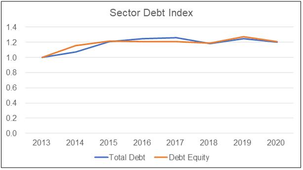 Sector debt index