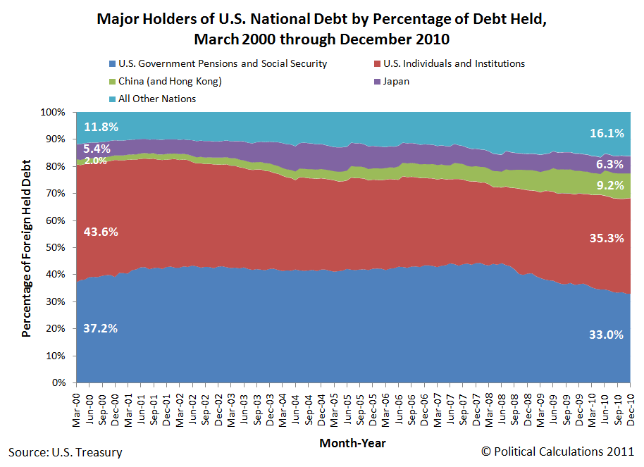 Major Holders of U.S. National Debt by Percentage of Debt Held, March 2000 through December 2010