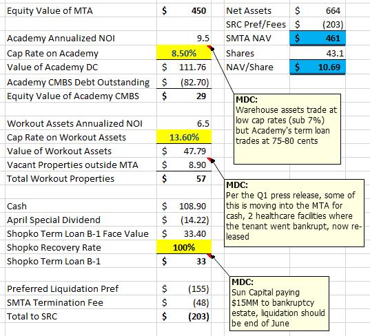 Clark Street Value: Spirit MTA REIT: Sells MTA Assets to HPT
