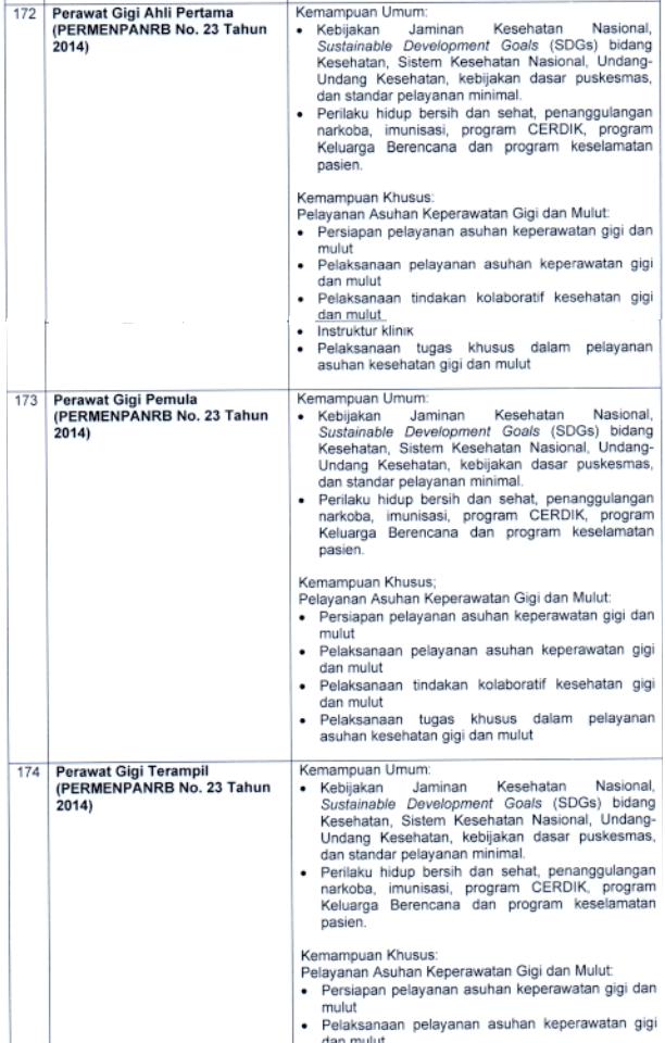 Kisi-kisi Materi SKB CPNS 2021: Perawat Gigi