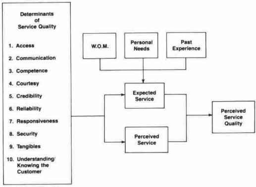 Gambar Pelayanan Customer Service Teori Pelayanan Publik Jasa Pembuatan Skripsi Jakarta Service Dan Kinerja Pelayanan Perceived Service Ketiganya