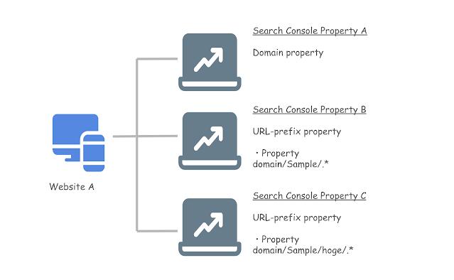 データポータルでSearch Consoleのデータをエクスポートする際の注意点_03