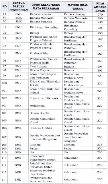 nilai ambang batas seleksi pppk guru tahun 2021 tk sd smp sma smk slb mata pelajaran bkn ri menpan rb kemendikbud tomatalikuang.com