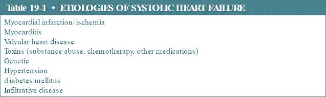 etiologies of systolic heart failure