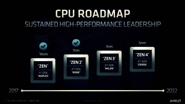 CPU%2BRoad%2BMap